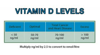 Revised Recommendation For Vitamin D Levels